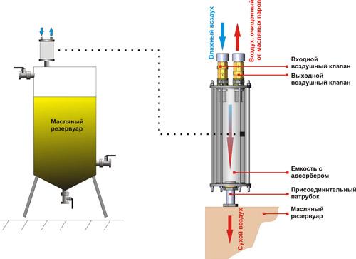 Схема подключения фильтра к масляной емкости